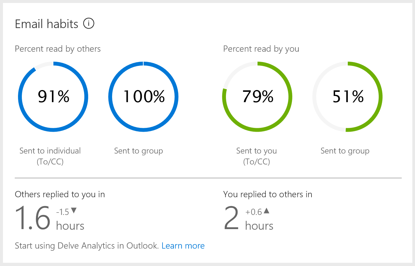 How to enable Delve Analytics in Office 365 | Maarten